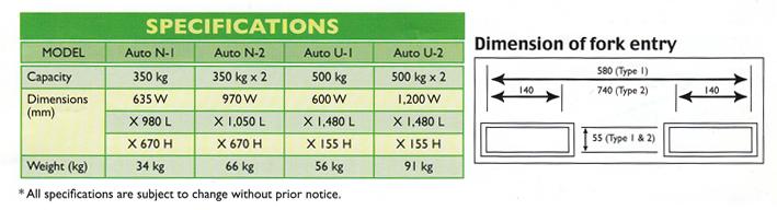 Spec-Auto-N1-N2-U1-U2