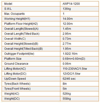 Table  AWP14-1200