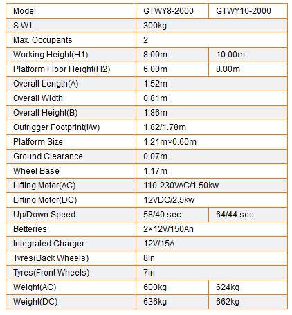 Table  GTWY8-2000