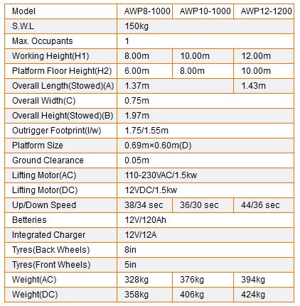 Table AWP8-1000