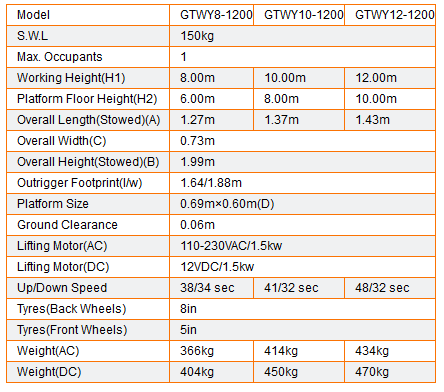 Table  GTWY8-1200