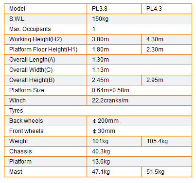 Table PL3.8